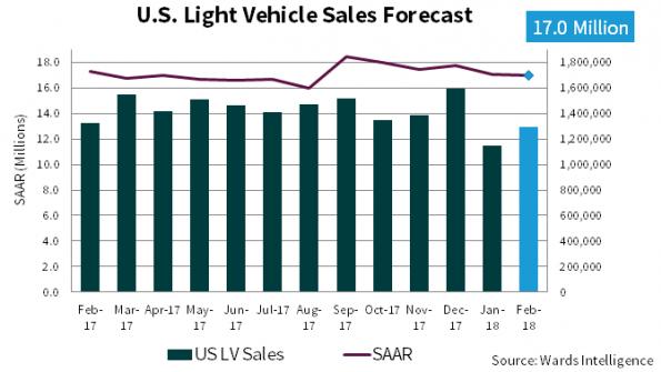 February U S  Light-Vehicle Sales Forecast: Market Will Hit 17 0