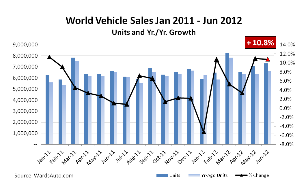 World Auto Sales >> At Halfway Point 2012 World Vehicle Sales Up 5 9 Wards
